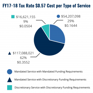 FY18-18 Tax Rate $0.57 Cost per Type of Service Pie Graph