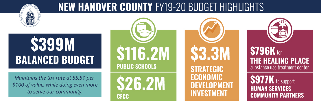 FY19-20 Budget Highlights